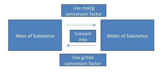 Mass-to-Mole Conversions | Introduction to Chemistry