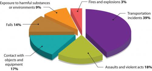 Pie chart with six sections: 39% transportation incidents, 18% assaults and violent acts, 17% contact with objects and equipment, 14% falls, 9% exposure to harmful substances or environments, and 3% fires and explosions.