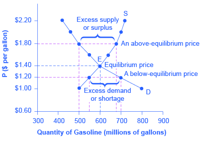 Reading Demand Supply And Equilibrium In Markets For