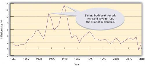 Graph showing the U.S. inflation rate from 1960 to 2010. During both peak periods (1974 and 1979 to 1980), the price of oil doubled.