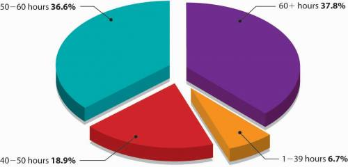 Pie chart with four categories: 37.8% 60+ hours, 36.6% 50 to 60 hours, 18.9% 40 to 50 hours, and 6.7% 1 to 39  hours.