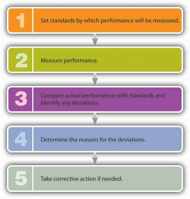 Step one: Set standards by which performance will be measured. Two: Measure performance. Three: Compare actual performance with standard and identify any deviations. Four: Determine the reasons for the deviations. Five: Take corrective action if needed.