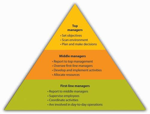 Levels of management. At the bottom are first-line managers. They report to middle managers, supervise employees, coordinate actives, and are involved in day-to-day operations. In the middle are middle managers. They report to top management, oversee first-line managers, develop and implement activities, and allocate resources. At the top are top managers. They set objectives, scan environment, and plan and make decisions.