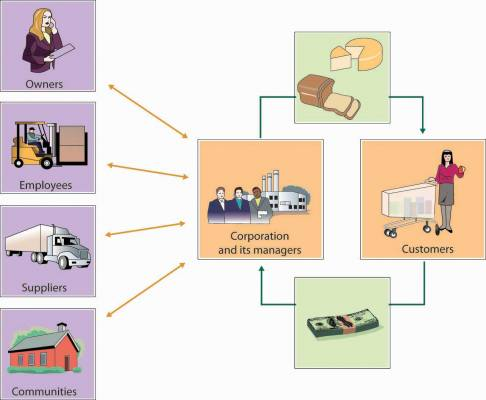 Model of corporate citizenship: Left side pictures four different stakeholders, each of which has a two-way relationship with the corporation: the owners, the employees, the suppliers, and the communities in which the firm does business. Right side shows the circular relationship between the firm and its customers: the customers provide the firm with revenue; the firm, in turn, provides customers with products and/or services.