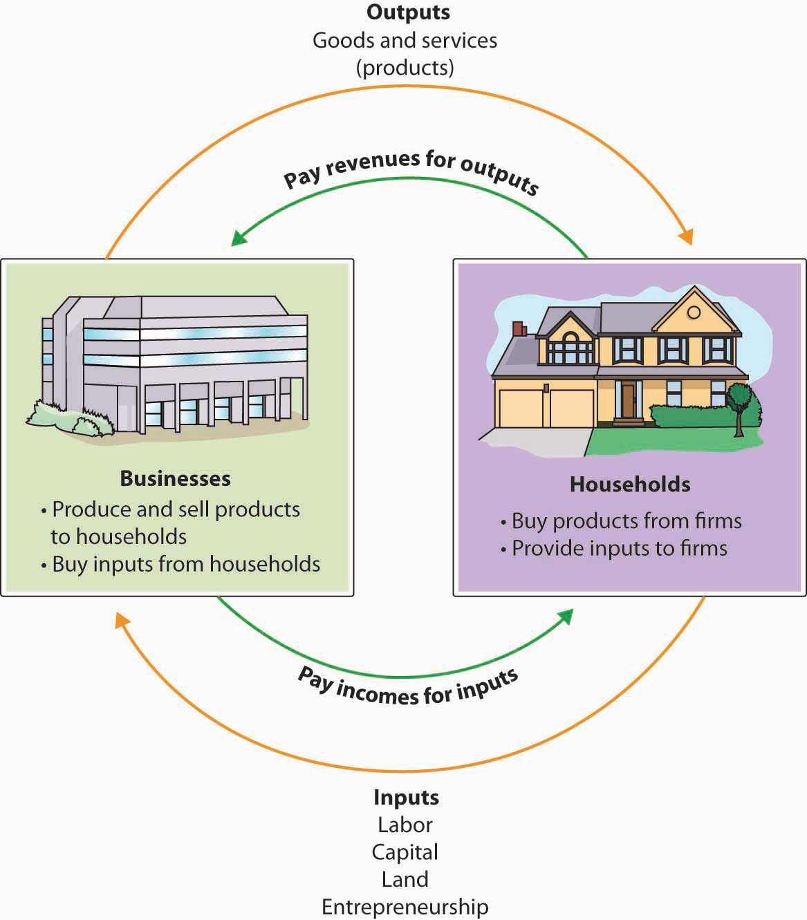 Inputs and Outputs diagram for Businesses and Households. Businesses produce and sell products to households and buy inputs from households. Businesses pay incomes for inputs. The outputs of businesses are goods and services (products). Households buy products from firms and provide inputs to firms. Households pay revenues for outputs. The Inputs of Households are labor, capital, land, and entrepreneurship.