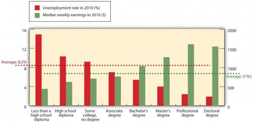Graph shows unemployment rates get lower and earnings rise as educational level increases. From left to right: less than a high school diploma, high school diploma, some college but no degree, associate degree, bachelor's degree, master's degree, professional degree, and doctoral degree. At the far left, those with less than a high school diploma have an unemployment rate of 15.5% and median weekly earnings of about $350. At far right, those with a doctoral degree have an unemployment rate of about 2% and median weekly earnings of about $1500.