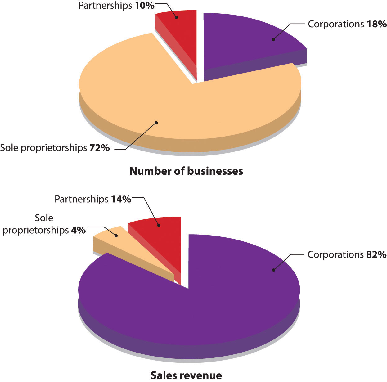Two pie charts. The number of businesses chart has three sections: 72% sole proprietorships, 18% corporations, and 10% partnerships. The sales revenue chart has three sections: 82% corporations, 14% partnerships, and 4% sole proprietorships.
