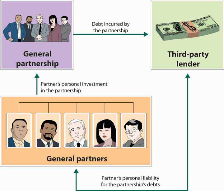 Reading: Sole Proprietorship and Partnerships ...