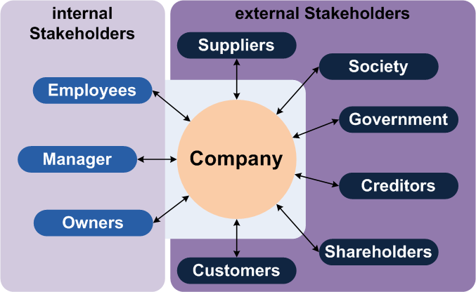 All stakeholders are invested in the company and have some input. Internal stakeholders include employees, managers, and owners. External stakeholders include suppliers, society, government, creditors, shareholders, and customers.