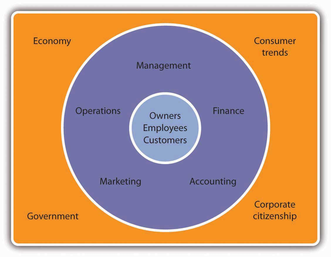 The environment of business divided into three layers. Outside the business is the economy, the government, consumer trends, and corporate citizenship. The next level in is management, finance, accounting, marketing, and operations. The center of the business environment is the owners, employees, and customers.