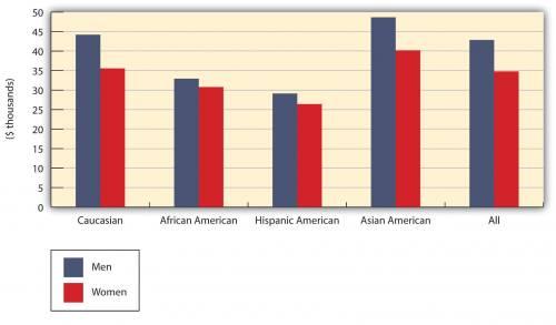 Caucasian men make just under $45 K; Caucasian women make $35 K. African American men make $33 K; African American women make $31 K. Hispanic American men make $29 K; Hispanic American women make $26 K. Asian American men make $48 K; Asian American women make $40 K. Total: Men make $43 K; women make $35 K.