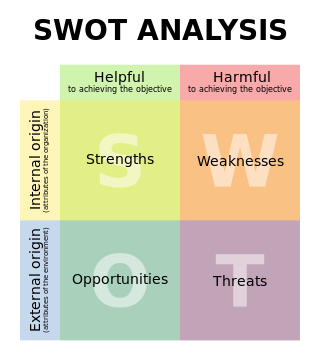 "Table of the four ""SWOT"" items. Strengths, Weakness, Opportunities, and Threats. Strengths are both Helpful (to achieving the objective) and are of internal origin. Weaknesses are both harmful and internal. Opportunities are both helpful and external. Threats are both harmful and external."