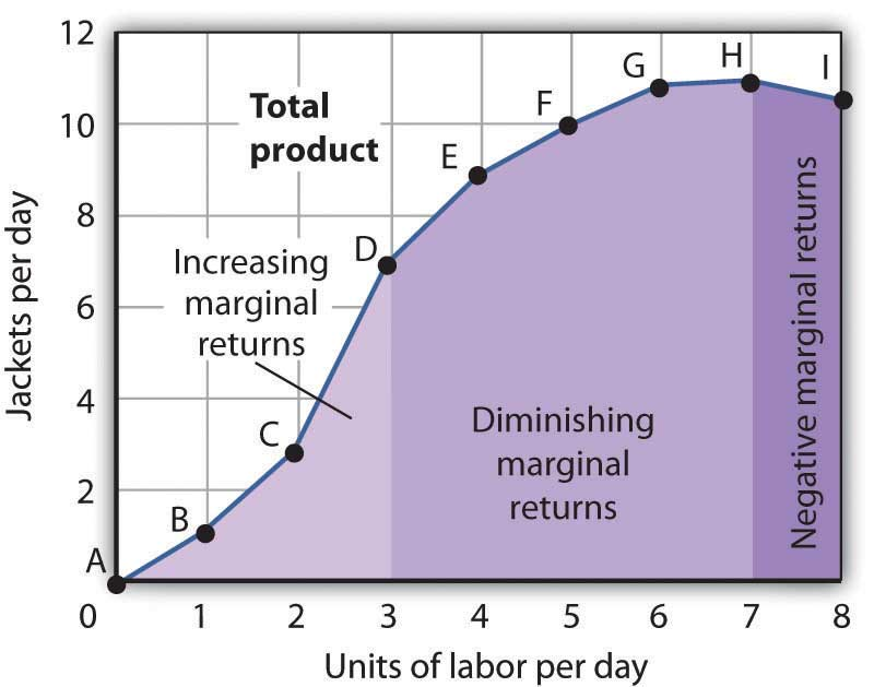 Acme's Total Product Curve.