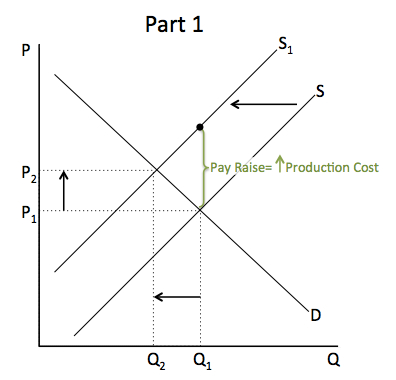 Graph showing a pay raise, causing a rise in production costs, which shifts the supply curve to the left. This lowers the quantity demanded and increases the price.