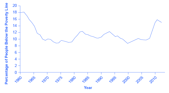 The graph shows that the percentage of people below the poverty line was roughly 18% in the early 1960s, but had since mostly remained beneath 12% except for the years since the recession when the percentage has continued to increase to almost 16% in 2011 before dropping slightly to 15.0% in 2012.