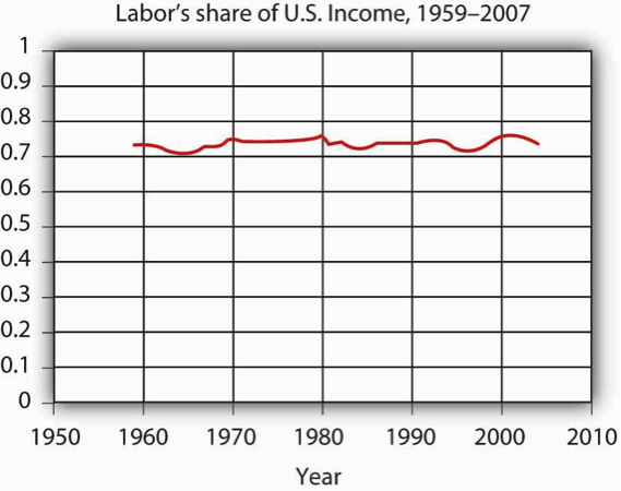 The graph shows only slight fluctuations in labor's share of U.S. income, which varies between 70 and 80%.