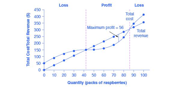 Total Revenue Graph  Demand Curve  Marginal Revenue Curve