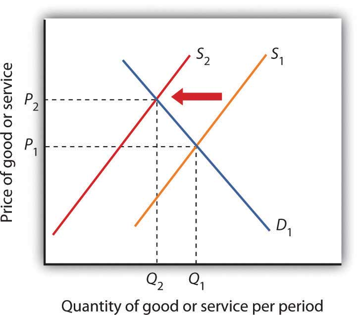 Graph showing how the supply curve shifts to the left because of protectionist policies.