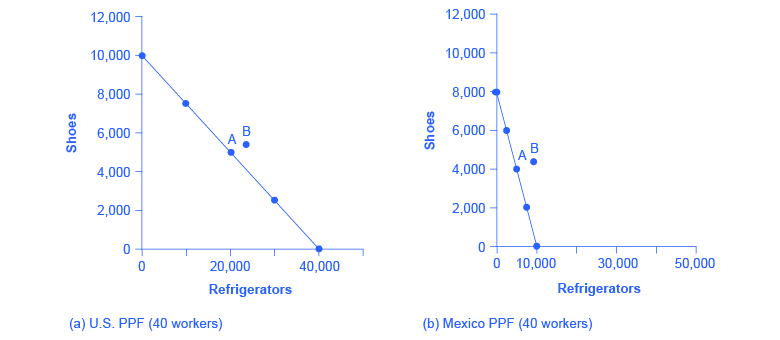 The graphs show two production possibility frontiers (PPFs) for the United States (graph a) and Mexico (graph b). The PPFs are linear. The x-axis plots refrigerators and the y-axis plots shoes. (a) With 40 workers, the United States can produce either 10,000 shoes and zero refrigerators or 40,000 refrigerators and zero shoes. (b) With 40 workers, Mexico can produce a maximum of 8,000 shoes and zero refrigerators, or 10,000 refrigerators and zero shoes. Point B is where they end up after trade.