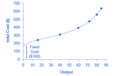 The graph shows how costs increase with output. It shows a cost curve that starts a 0 with a total cost around $180, then as output increases, so does the total cost, until at an output of 90, the cost is $650.