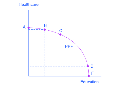 Graph showing that a society has limited resources and often must prioritize where to invest. On this graph, the y-axis is ʺHealthcare,ʺ and the x-axis is ʺEducation.ʺ