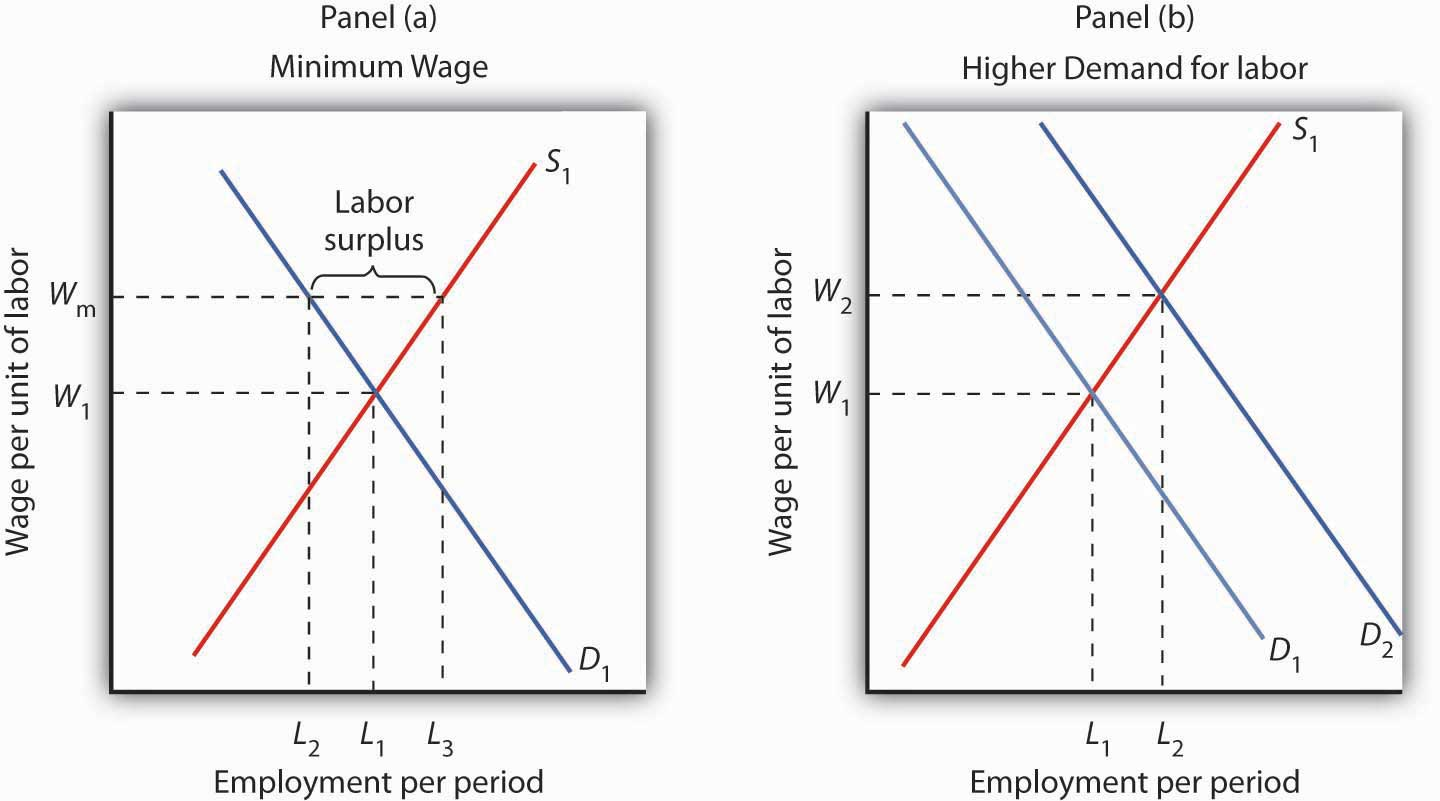 Two graphs showing how the government can respond to low wages. The first shows the impact of a minimum wage, while the second shows an increase in the demand for labor.