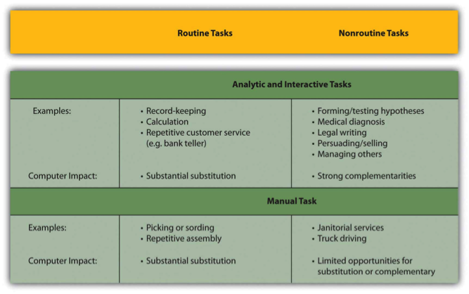 Chart showing workplace tools, like analytic and interactive tasks such as record-keeping calculation, forming/testing hypotheses, medical diagnosis and legal writing, or manual tasks such as picking, sorting, or janitorial services.