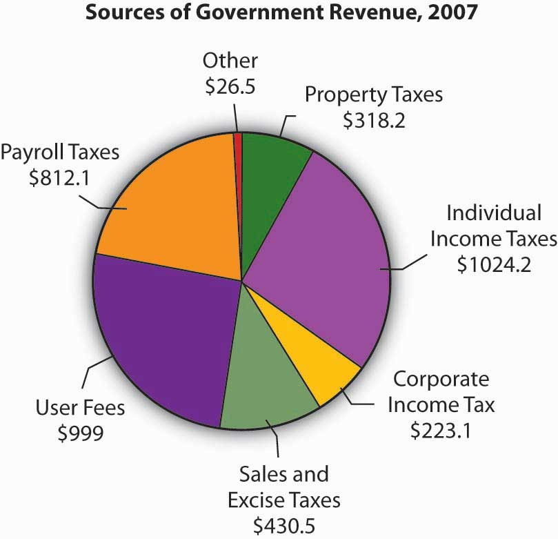 Pie chart showing the sources of government revenue in 2007. Individual Income Taxes made up $1024.2 billion, user fees $999 billion, payroll taxes $812 billion, sales and excise taxes $430.5 billion, property taxes $318.2 billion, corporate income tax $223.1 billion, and $26.5 billion from other sources.