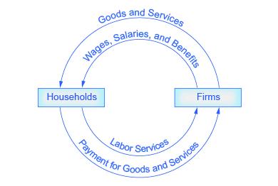 Reading using economic models eco 201 principles of macroeconomics ccuart Gallery