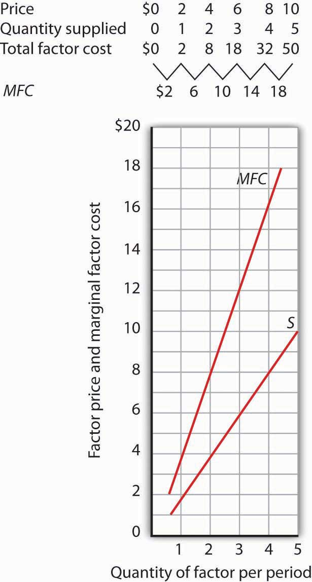 A table showing the prices, quantity supplied, and the marginal factor costs for a firm, which are then plotted on a graph.