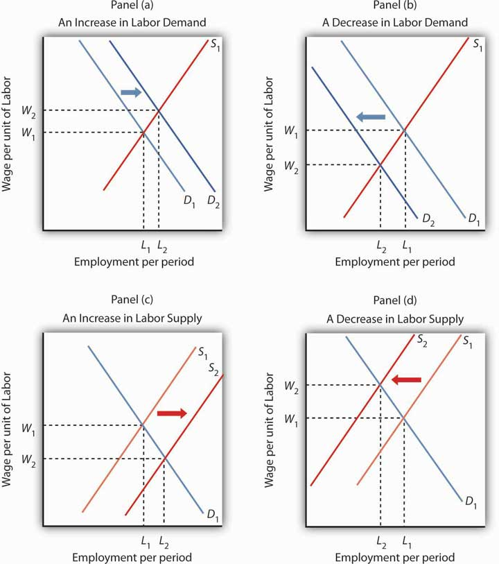 Four graphs showing the change in labor supply and the impact on wages and employment.