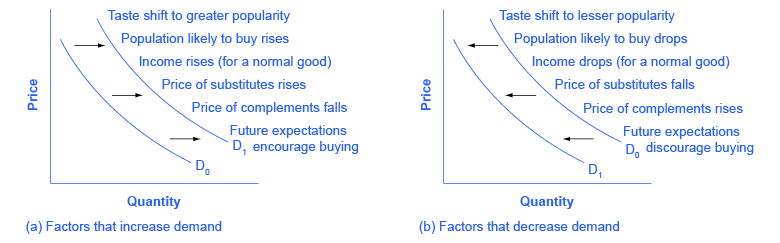 Reading Summary Of Factors That Change Demand