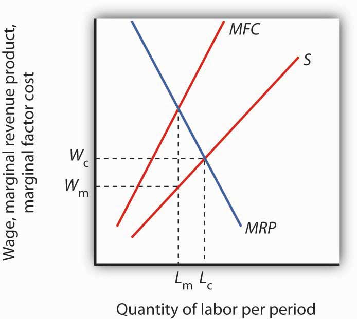Graph showing the upward sloping MFC and supply curves and how they intersect with the downward-sloping MRP.