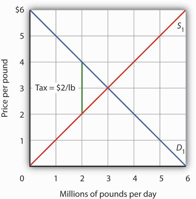 """Graph showing the """"price per pound"""" of beef on the Y-axis and """"millions of pounds per day"""" on the X-axis."""