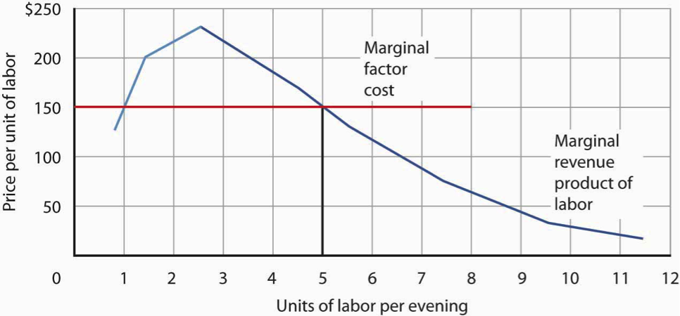 Graph showing the price per unit of labor on the y-axis and the units of labor per evening on the x-axis. The graph shows the steep downward slope of a firm's marginal revenue product curve.