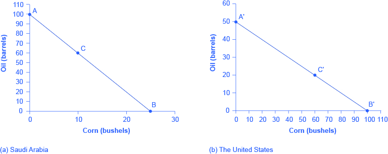 Two graphs showing the production possibilities frontiers for Saudi Arabia and the United States.