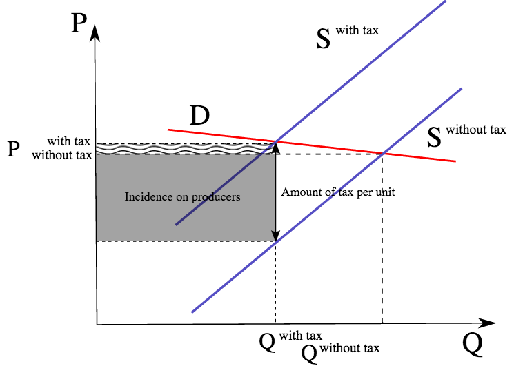 Image showing a graph with price on the Y axis and quantity on the X axis. The graph shows what happens when a tax is imposed and the supply curve shifts as producers must bear the tax incidence.