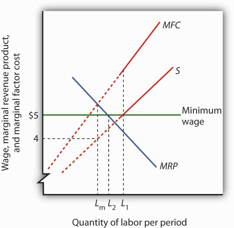 Graph showing the impact of a minimum wage law on a monopsony.