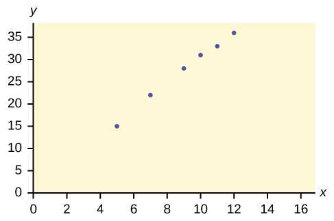 This is a scatter plot for the data provided. The x-axis is labeled in increments of 2 from 0 - 16. The y-axis is labeled in increments of 5 from 0 - 35.