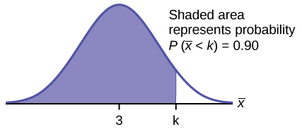 This is a normal distribution curve. The peak of the curve coincides with the point 3 on the horizontal axis. A point, k, is labeled to the right of 3. A vertical line extends from k to the curve. The area under the curve to the left of k is shaded. The shaded area shows that P(x-bar < k) = 0.90.