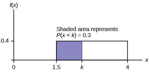 This shows the graph of the function f(x) = 0.4. A horiztonal line ranges from the point (1.5, 0.4) to the point (4, 0.4). Vertical lines extend from the x-axis to the graph at x = 1.5 and x = 4 creating a rectangle. A region is shaded inside the rectangle from x = 1.5 to x = k. The shaded area represents P(x < k) = 0.3.