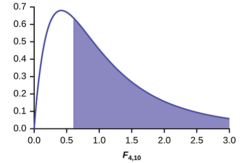 This graph shows a nonsymmetrical F distribution curve. The curve is skewed to the right. A vertical upward line extends from 0.6649 to the curve. This line is just to the right of the graph's peak and the region to the right of the line is shaded to represent the p-value.