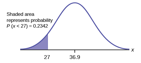 This is a normal distribution curve. The peak of the curve coincides with the point 36.9 on the horizontal axis. The point 27 is also labeled. A vertical line extends from 27 to the curve. The area under the curve to the left of 27 is shaded. The shaded area shows that P(x < 27) = 0.2342.