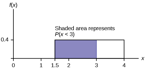 This shows the graph of the function f(x) = 0.4. A horiztonal line ranges from the point (1.5, 0.4) to the point (4, 0.4). Vertical lines extend from the x-axis to the graph at x = 1.5 and x = 4 creating a rectangle. A region is shaded inside the rectangle from x = 1.5 to x = 3.