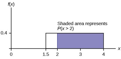 Rectangular distribution.