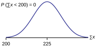 This is a normal distribution curve over a horizontal axis. The peak of the curve coincides with the point 225 on the horizontal axis. A point, 200, is marked at the left edge of the curve.