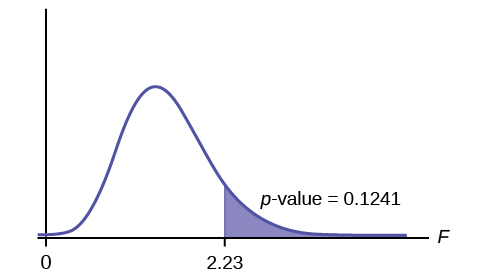 Facts About The F Distribution Introduction To Statistics