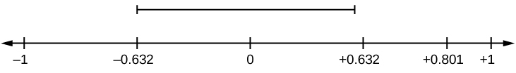 Horizontal number line with values of -1, -0.632, 0, 0.632, 0.801, and 1. A dashed line above values -0.632, 0, and 0.632 indicates not significant values.