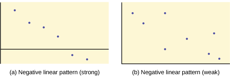 The first graph is a scatter plot with 6 points plotted. The points form a pattern that moves downward to the right, almost in a straight line. The second graph is a scatter plot of 8 points. These points form a general downward pattern, but the point do not align in a tight pattern.
