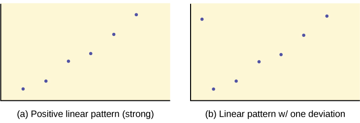 The first graph is a scatter plot with 6 points plotted. The points form a pattern that moves upward to the right, almost in a straight line. The second graph is a scatter plot with the same 6 points as the first graph. A 7th point is plotted in the top left corner of the quadrant. It falls outside the general pattern set by the other 6 points.
